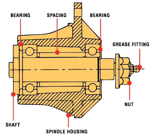 Spindle Assembly Illustration